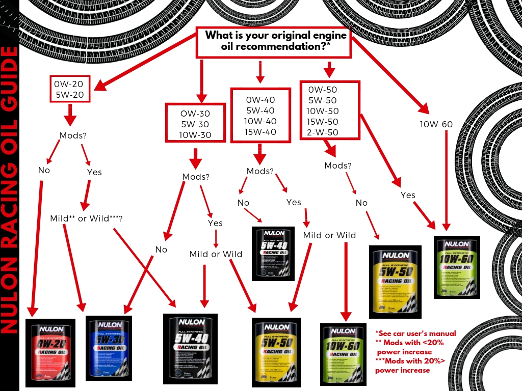 Which Nulon Racing Oil Should I Buy? Your Nulon Oil Guide!