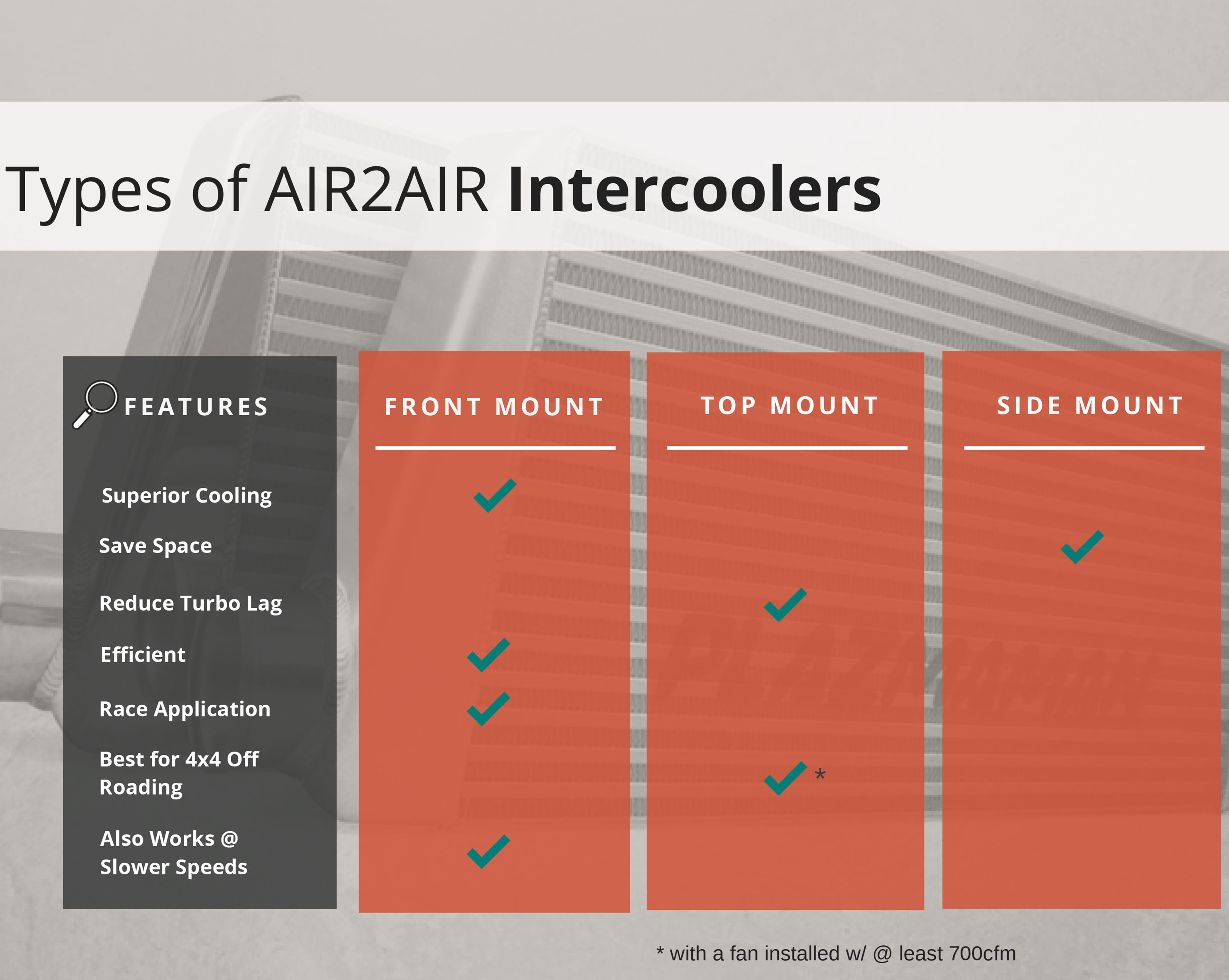 What makes Plazmaman Intercoolers so great?