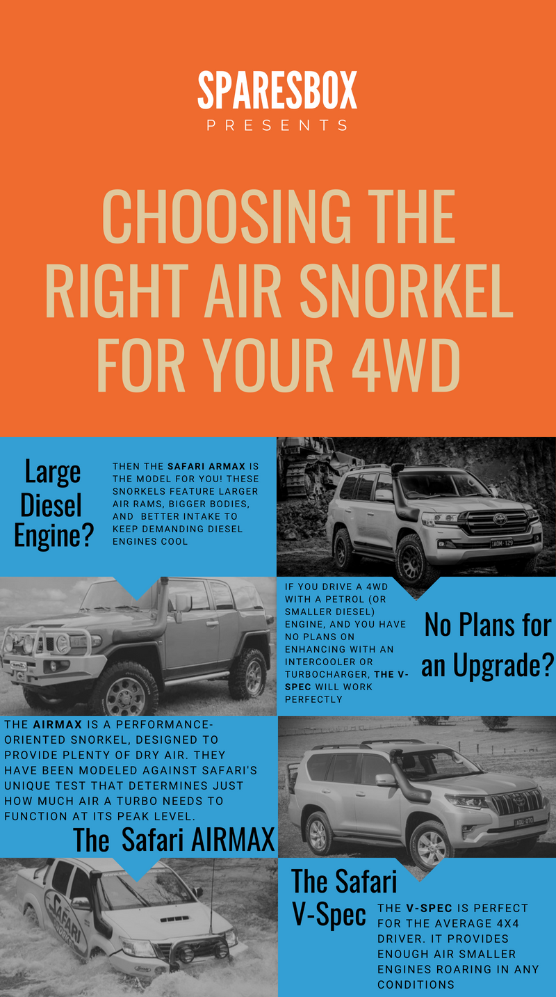 How to Choose the Right 4x4 Snorkel